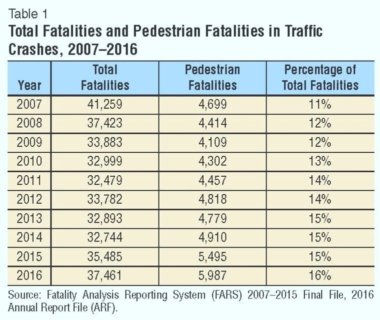 Thumb total fatalities and pedestrian faltalities in traffic crashes 2007 2016