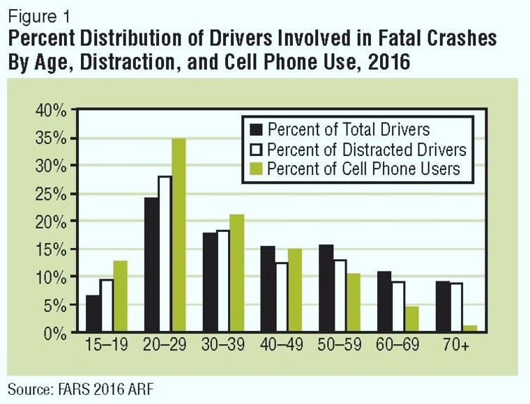 Thumb percent distribution of drivers involved in fatal crashes 2016