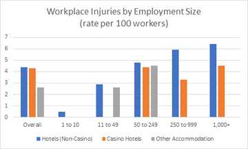 Thumb workplace injuries by employment size