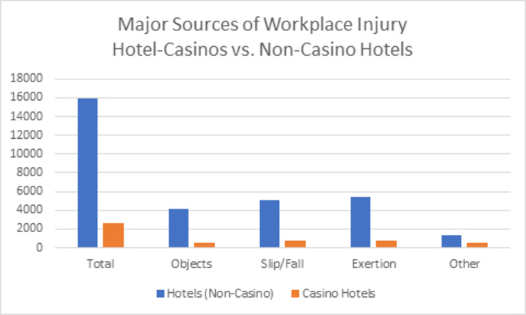 Thumb source of workplace injury hotel casinos