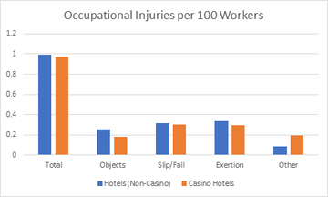 Thumb occupational injuries per 100 workers