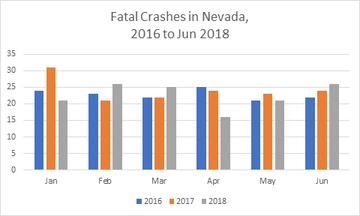 Thumb fatal crashed in nevada 2016 2018