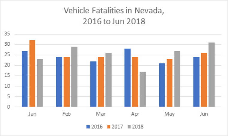Thumb vehicle fatalities in nevada 2016 2018