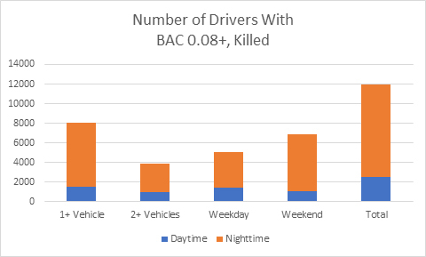 Thumb number of drivers killed blood alcohol level overr