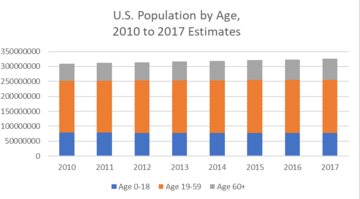 Thumb us population by age 2010 2017