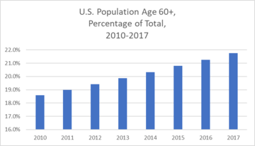 Thumb us population by age over 60 2010 2017