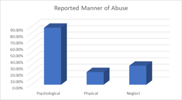 Thumb reported manner of elderly abuse