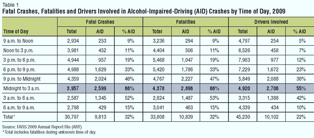 Thumb fatal crashes involved in alcohol impaired driving by time of day