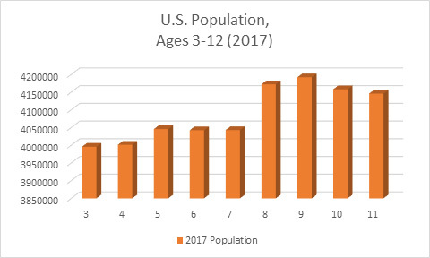 Thumb us population aged 3 12