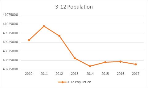 Thumb us population aged 3 12 numbers