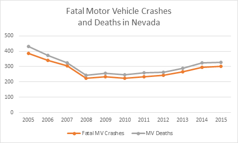 Thumb fatal motor vehicle crashes deaths in nevada 2005 2015