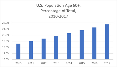 Thumb us population age over 60 2010 2017
