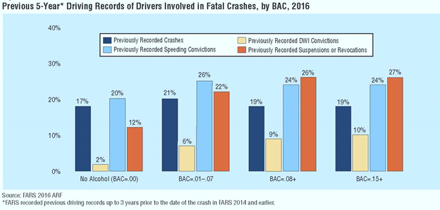 Thumb 5 year driving records of drivers in fatal crashes by blood alcohol level